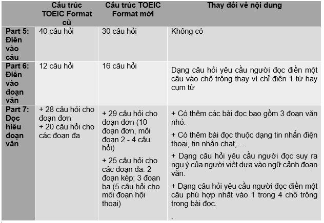 Cấu trúc phần đọc Toeic Format mới