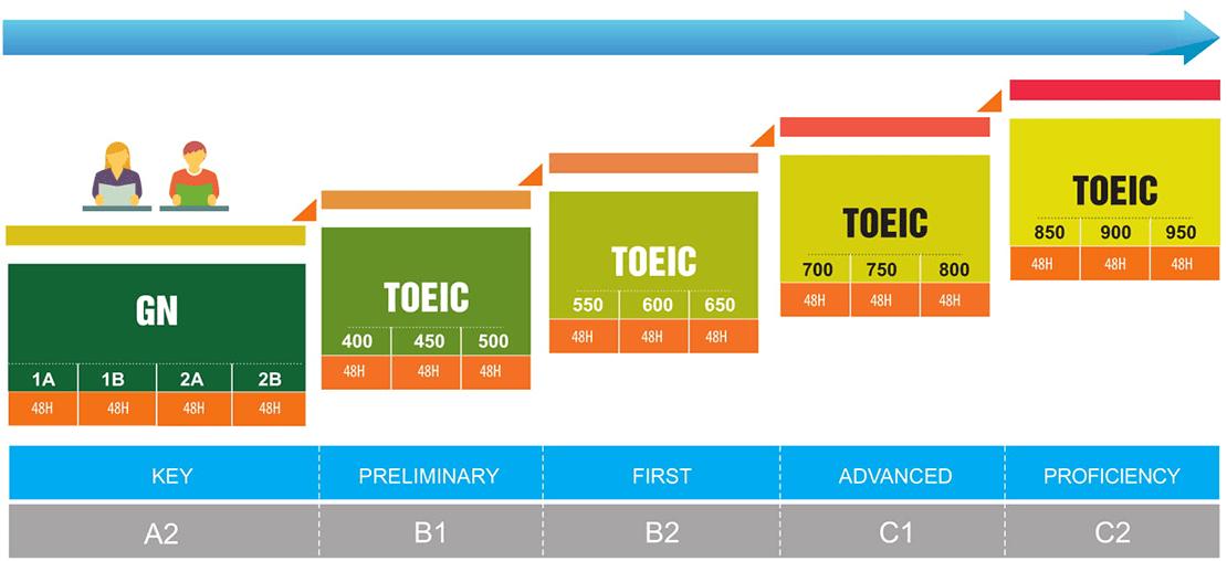 Khóa học luyện thi TOEIC cam kết đầu ra