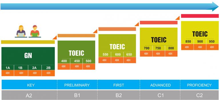 Khóa học luyện thi Toeic bao đậu, cam kết đầu ra Là Gì?